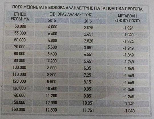 Μειώθηκε έως και κατά 2.000 ευρώ η εισφορά αλληλεγγύης για υπουργούς, βουλευτές, δημάρχους