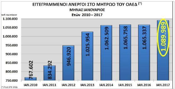 ΝΔ: Θλιβερό ρεκόρ στην ανεργία το πρώτο δίμηνο - Χάθηκαν 114.000 θέσεις εργασίας