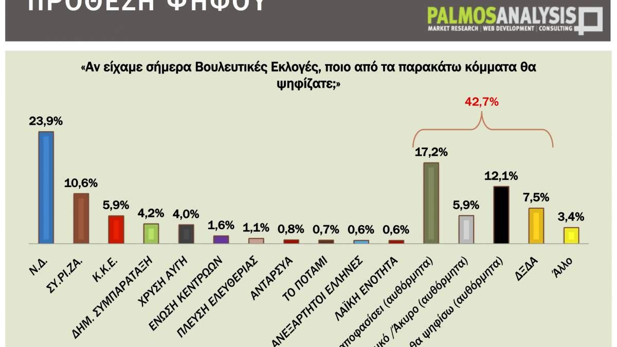 Δημοσκόπηση: Προβάδισμα 13,3 μονάδων για τη ΝΔ, στο 10,6% το ποσοστό του ΣΥΡΙΖΑ
