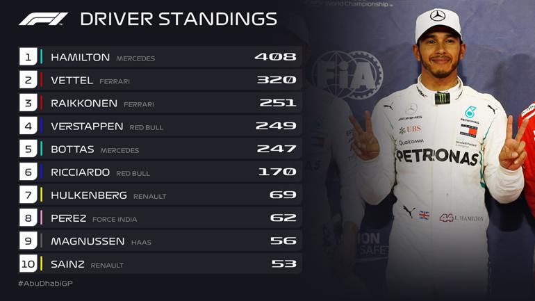 Η τελική βαθμολογία του παγκοσμίου πρωταθλήματος Formula 1