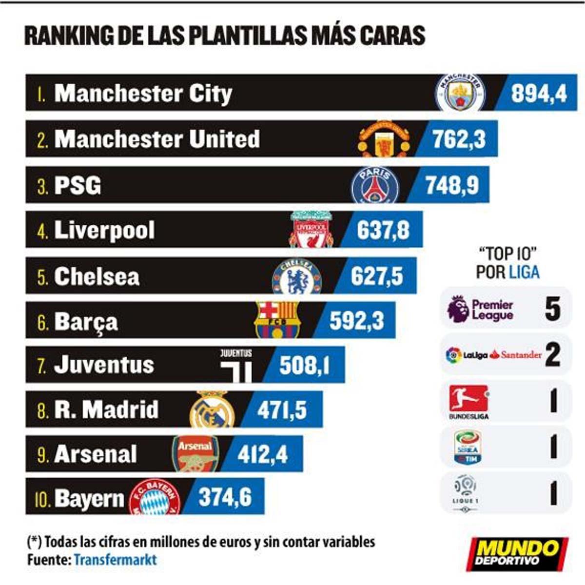 Αυτές είναι οι ακριβότερες ποδοσφαιρικές ομάδες του κόσμου