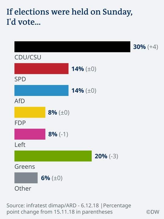 Οι τρεις που αγωνίζονται για την ηγεσία της CDU