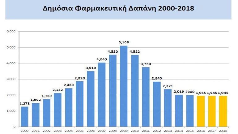 H Ελλάδα έχει γυρίσει πίσω 16 χρόνια, αφού η δαπάνη βρίσκεται στα επίπεδα του 2002
