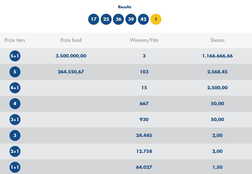 Τζόκερ: Αυτοί είναι οι αριθμοί που θα μοιραστούν τα 3.5 εκατ. ευρώ
