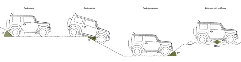 Το ύψος από το έδαφος και οι γωνίες στο νέο Suzuki Jimny