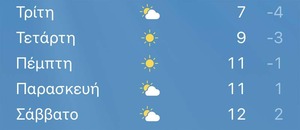 Με κρύο και πιθανές βροχοπτώσεις μπαίνει η βδομάδα στη Λάρισα - Δείτε την πρόγνωση