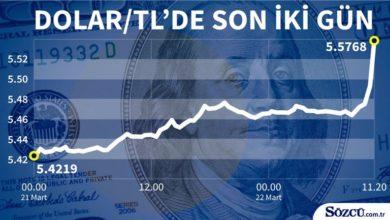 Πτώση της τουρκικής λίρας λόγω δηλώσεων του Ερντογάν για τα Υψίπεδα του Γκολάν
