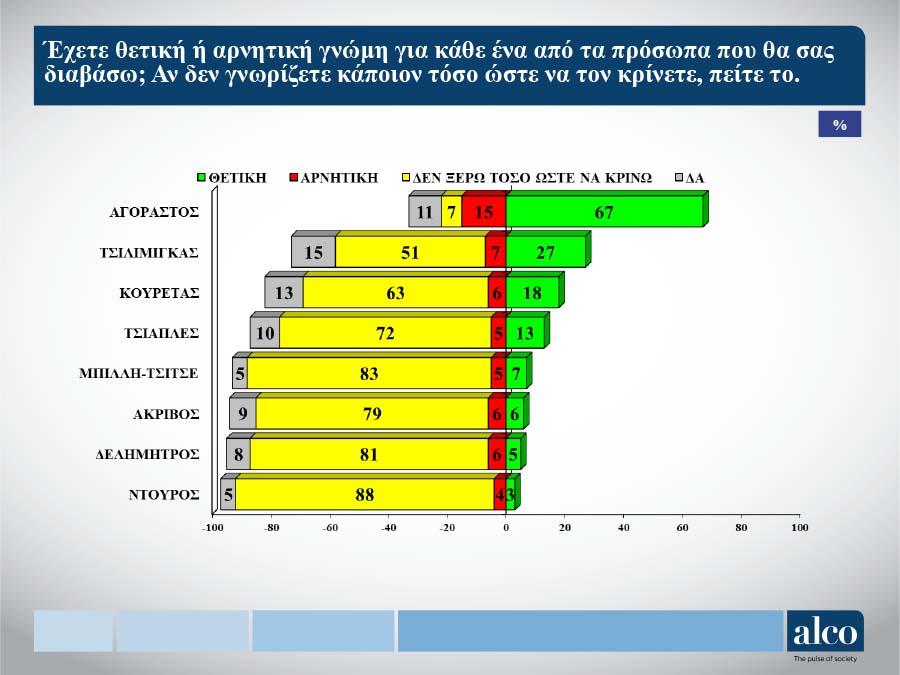 Δημοσκόπηση ALCO: Φλερτάρει με την εκλογή από την πρώτη Κυριακή ο Αγοραστός