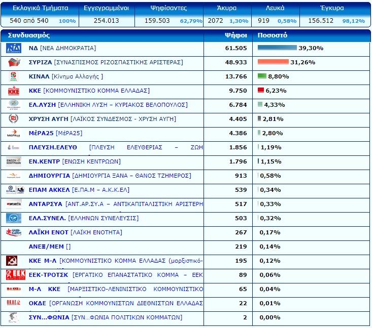 Το τελικό αποτέλεσμα των εκλογών στο νομό Λάρισας - Τι πήραν αναλυτικά όλα τα κόμματα