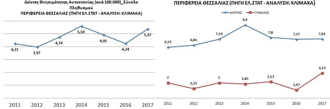 «Πληγή» για τη Λάρισα το φαινόμενο των αυτοκτονιών - Στους «πρωταθλητές» Ελλάδος η Θεσσαλία...