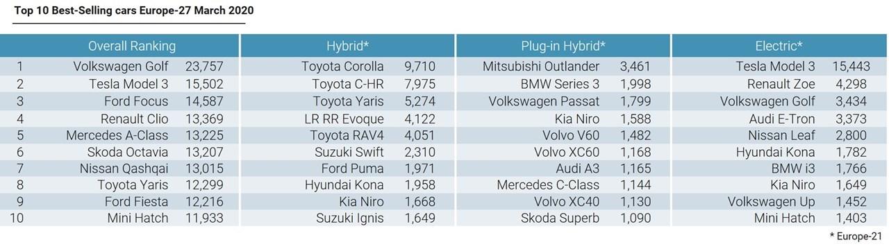 Πόσα αυτοκίνητα πουλήθηκαν στην Ευρώπη τον Μάρτιο;